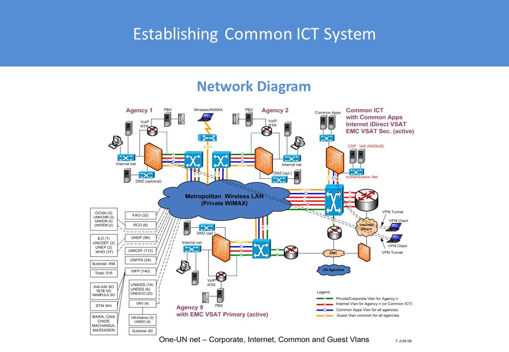 Establishing Common ICT System
