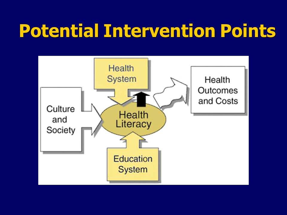 Potential Intervention Points