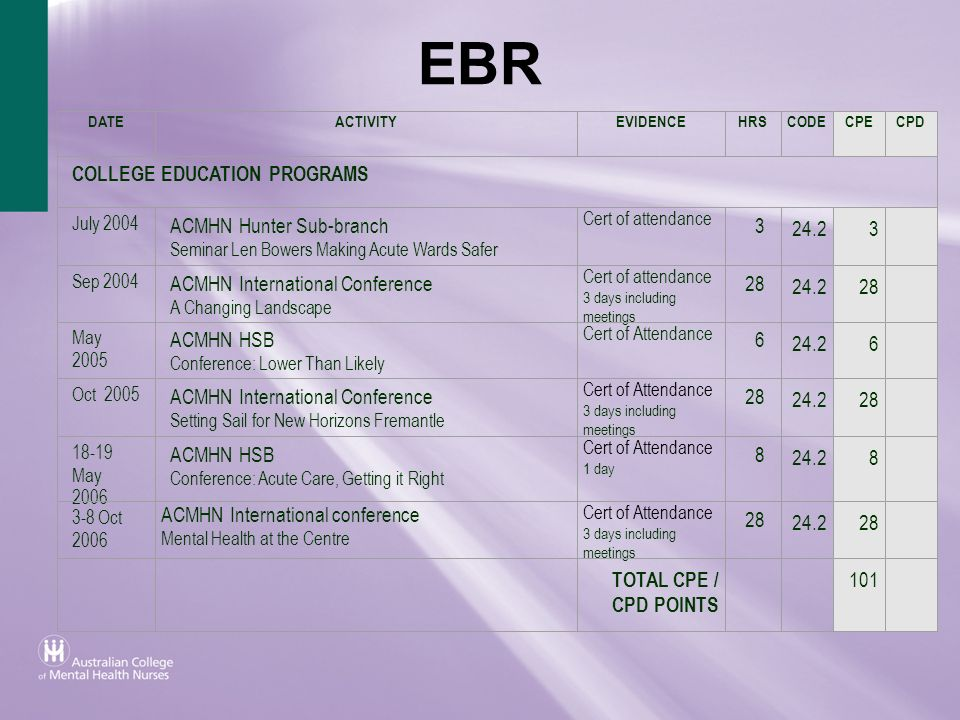 EBR COLLEGE EDUCATION PROGRAMS ACMHN Hunter Sub-branch 3 24.2
