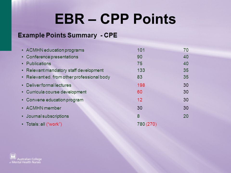 EBR – CPP Points Example Points Summary - CPE