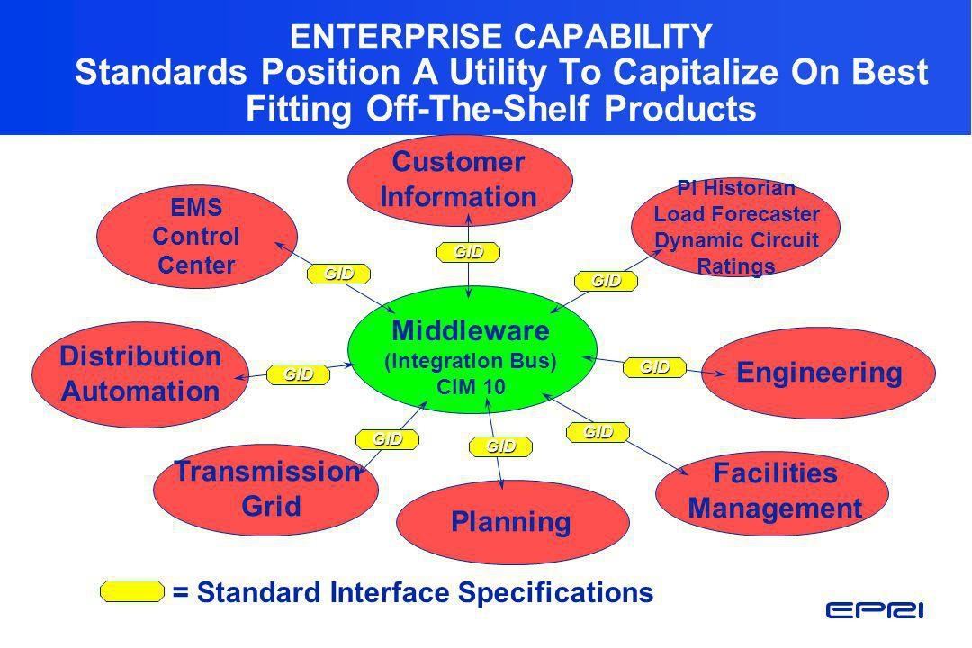 ENTERPRISE CAPABILITY Standards Position A Utility To Capitalize On Best Fitting Off-The-Shelf Products
