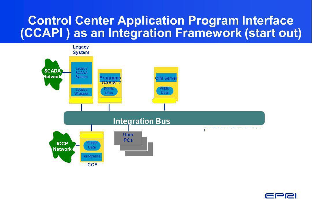 Control Center Application Program Interface (CCAPI ) as an Integration Framework (start out)