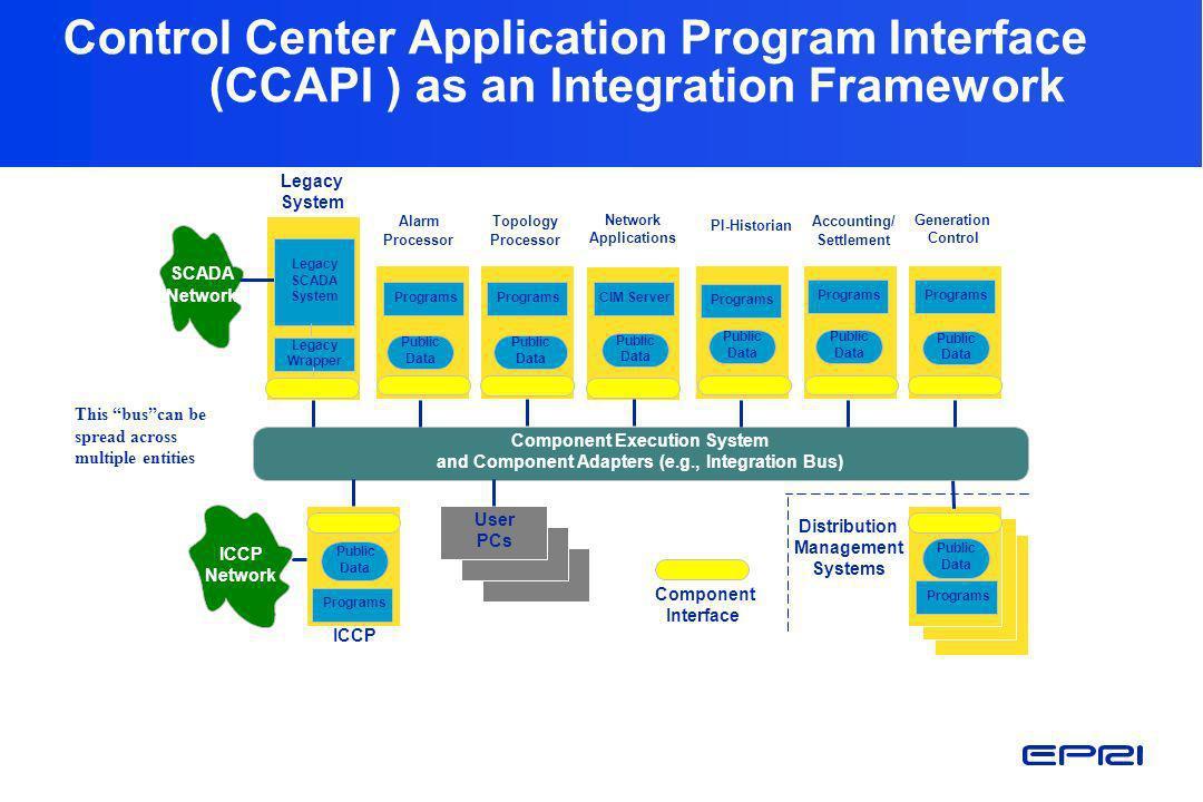 Control Center Application Program Interface