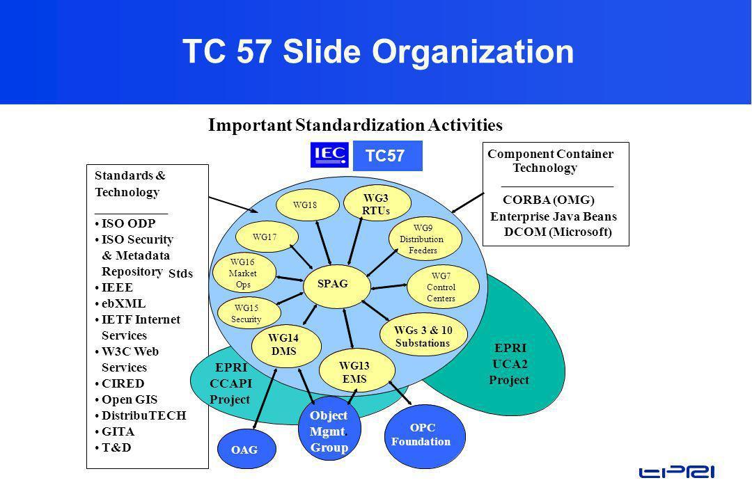 TC 57 Slide Organization Important Standardization Activities TC57