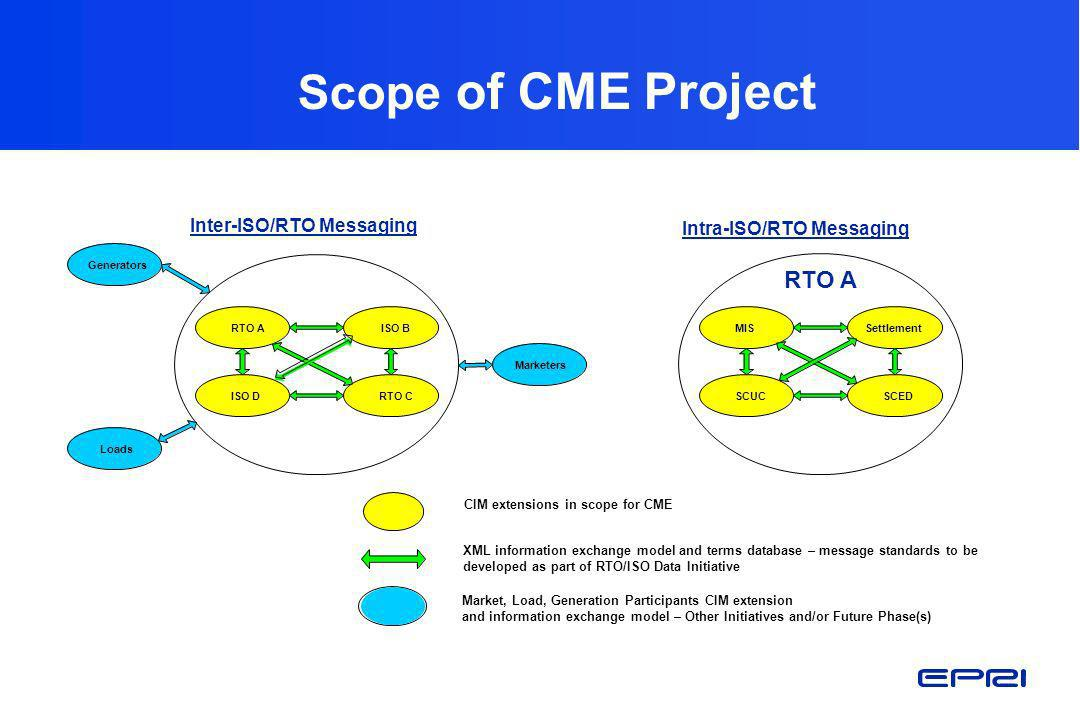 Scope of CME Project RTO A Inter-ISO/RTO Messaging