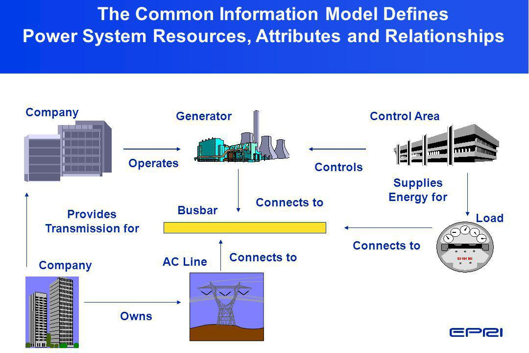 The Common Information Model Defines