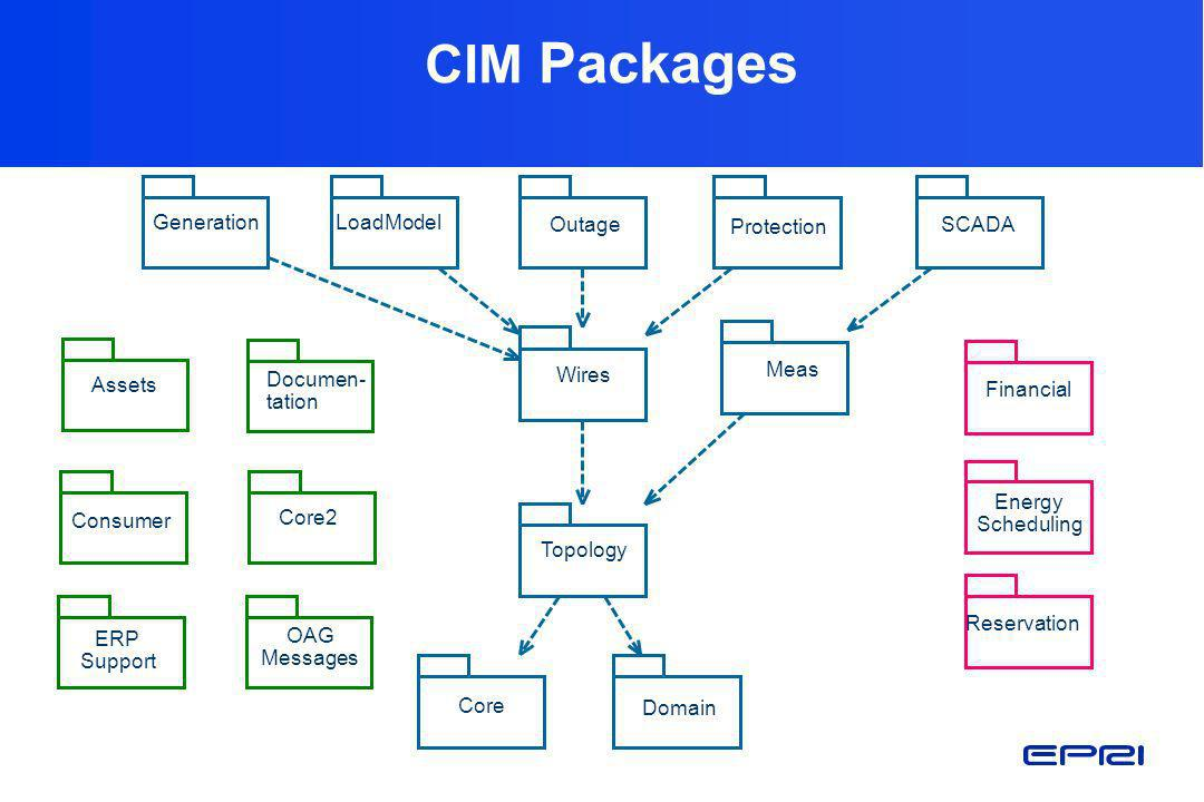 CIM Packages Domain Core Topology Energy Scheduling Reservation Core2