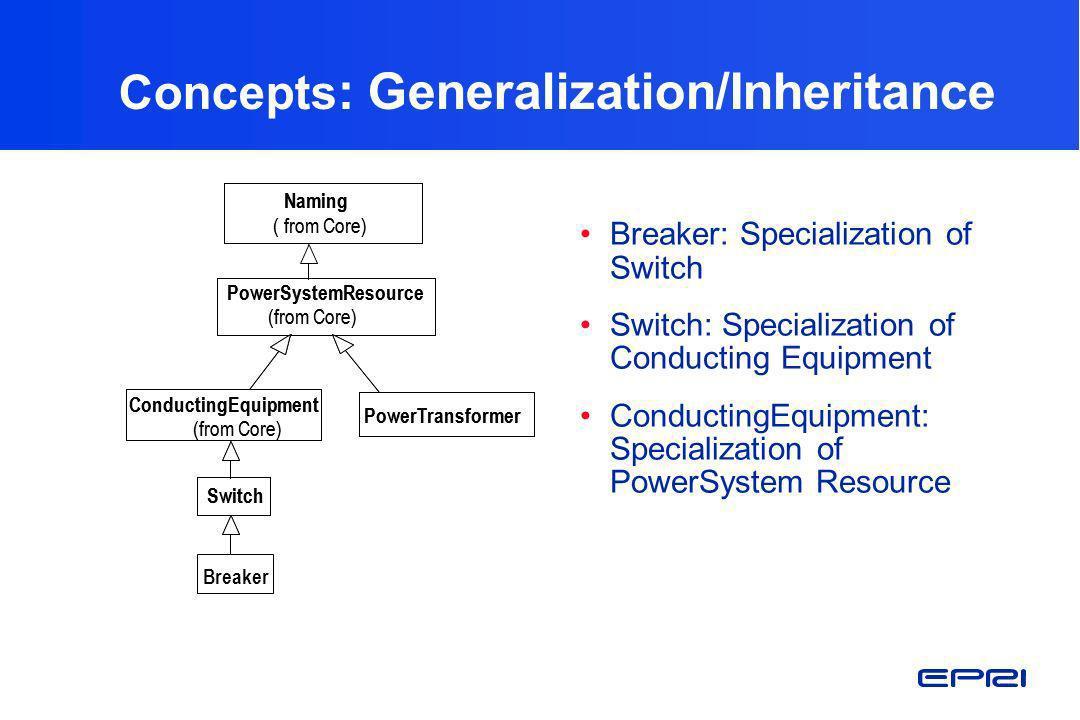 Concepts: Generalization/Inheritance