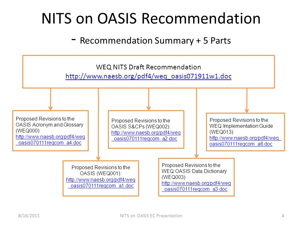 NITS on OASIS Recommendation - Recommendation Summary + 5 Parts