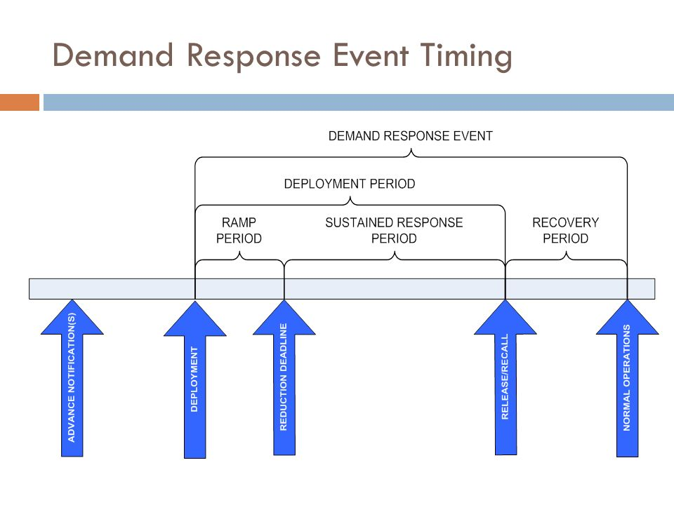 Demand Response Event Timing