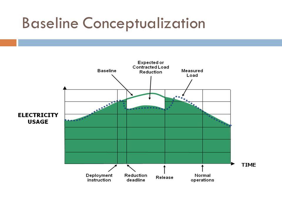 Baseline Conceptualization
