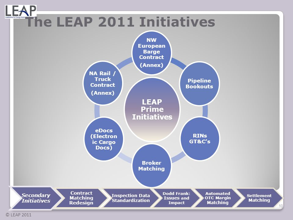The LEAP 2011 Initiatives LEAP Prime Initiatives