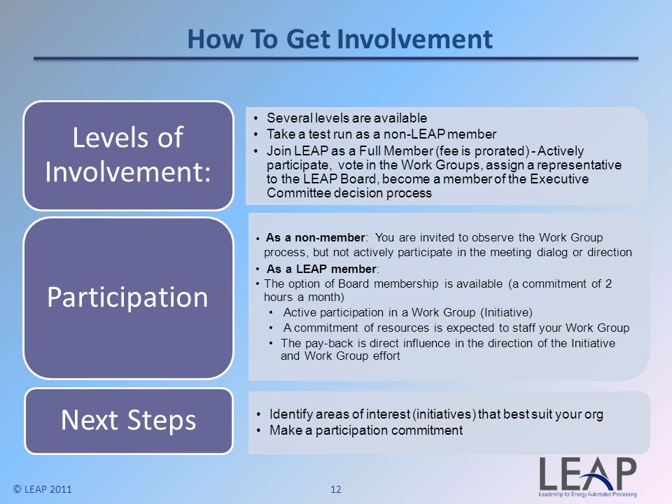 Levels of Involvement: