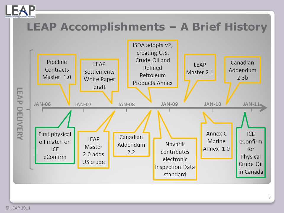 LEAP Accomplishments – A Brief History