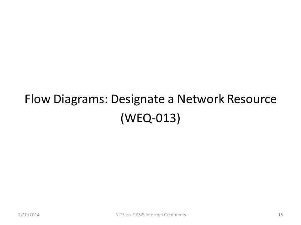 Flow Diagrams: Designate a Network Resource (WEQ-013)