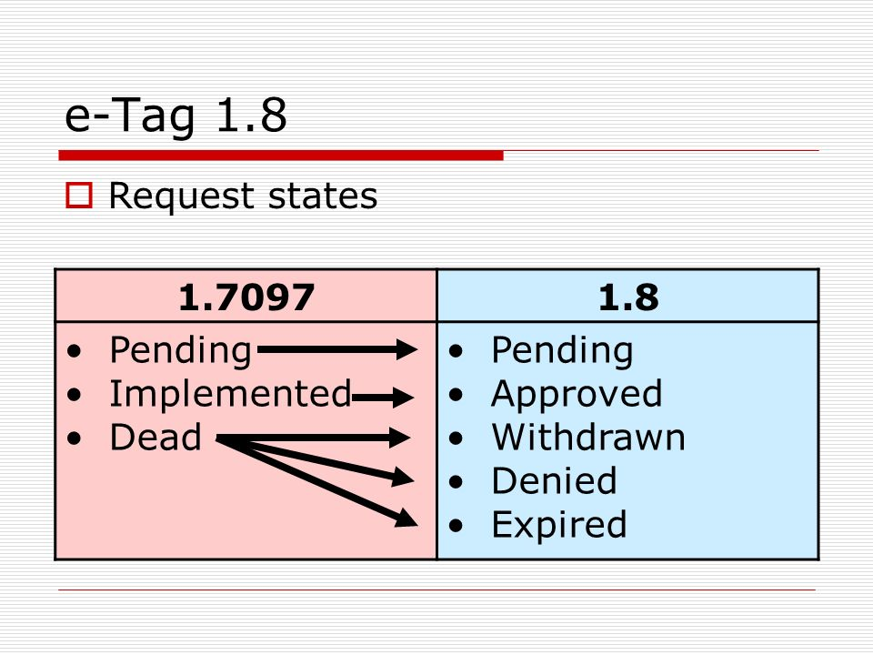 e-Tag 1.8 Request states 1.7097 1.8 Pending Implemented Dead Approved