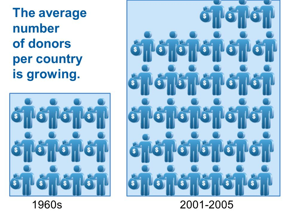 The average number of donors per country is growing.