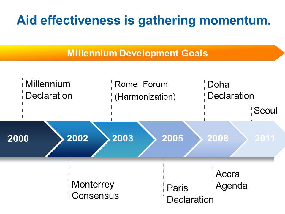 Aid effectiveness is gathering momentum. Millennium Development Goals