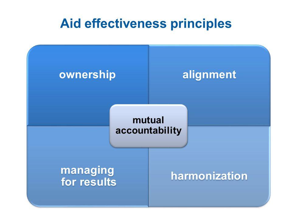 Aid effectiveness principles