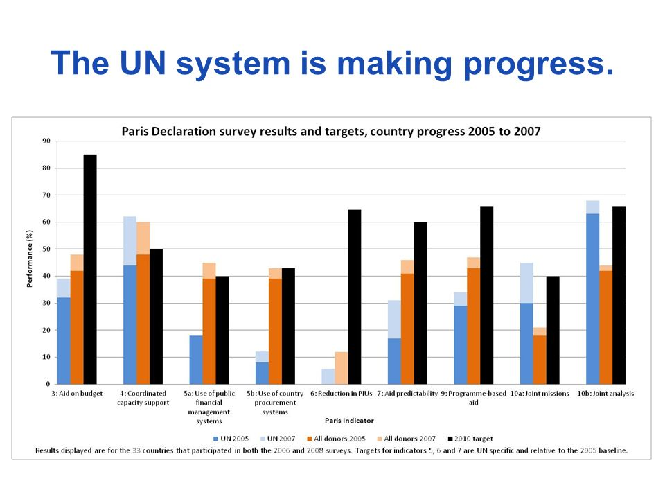 The UN system is making progress.