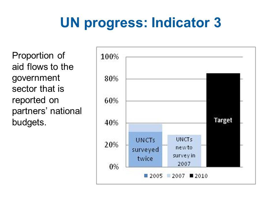 UN progress: Indicator 3