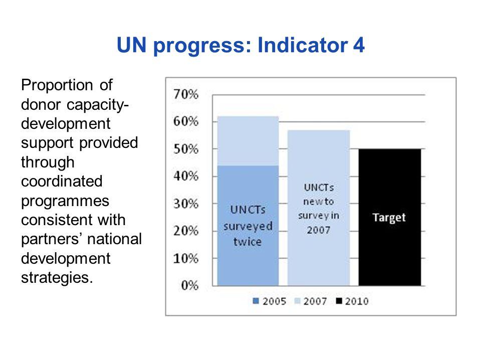 UN progress: Indicator 4