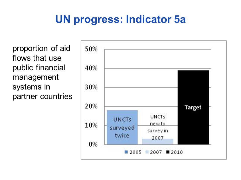 UN progress: Indicator 5a