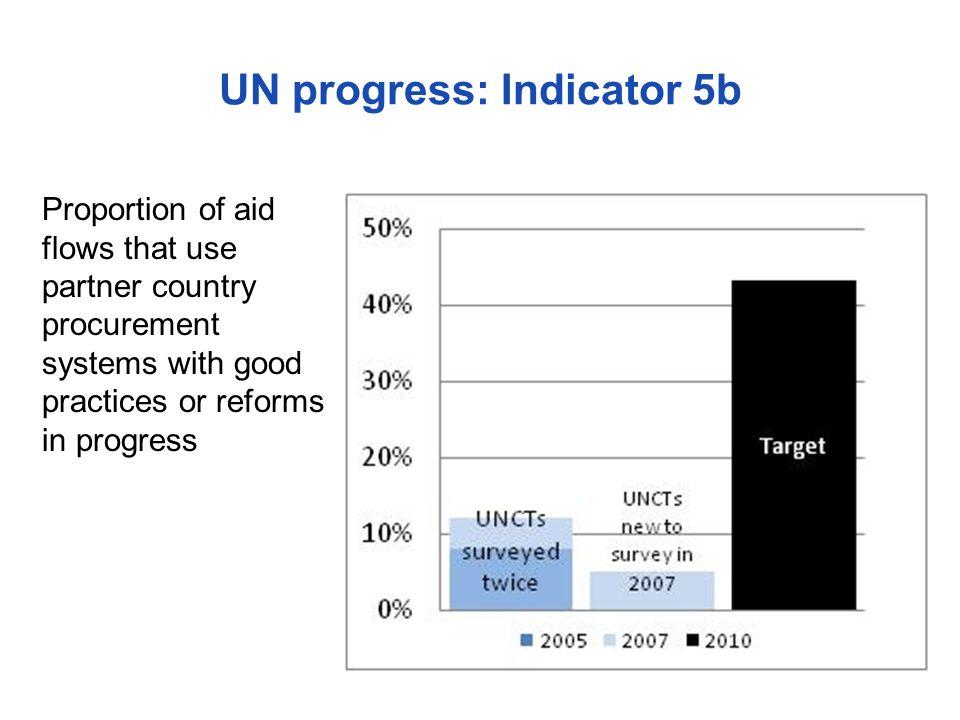 UN progress: Indicator 5b