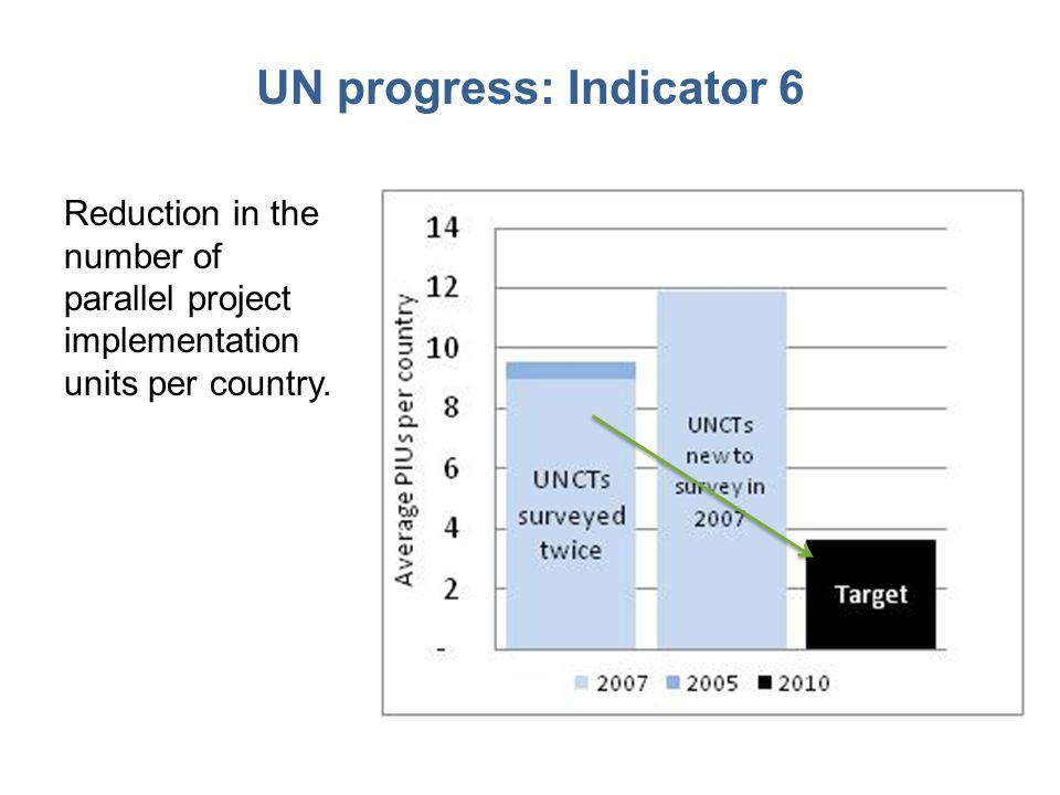 UN progress: Indicator 6