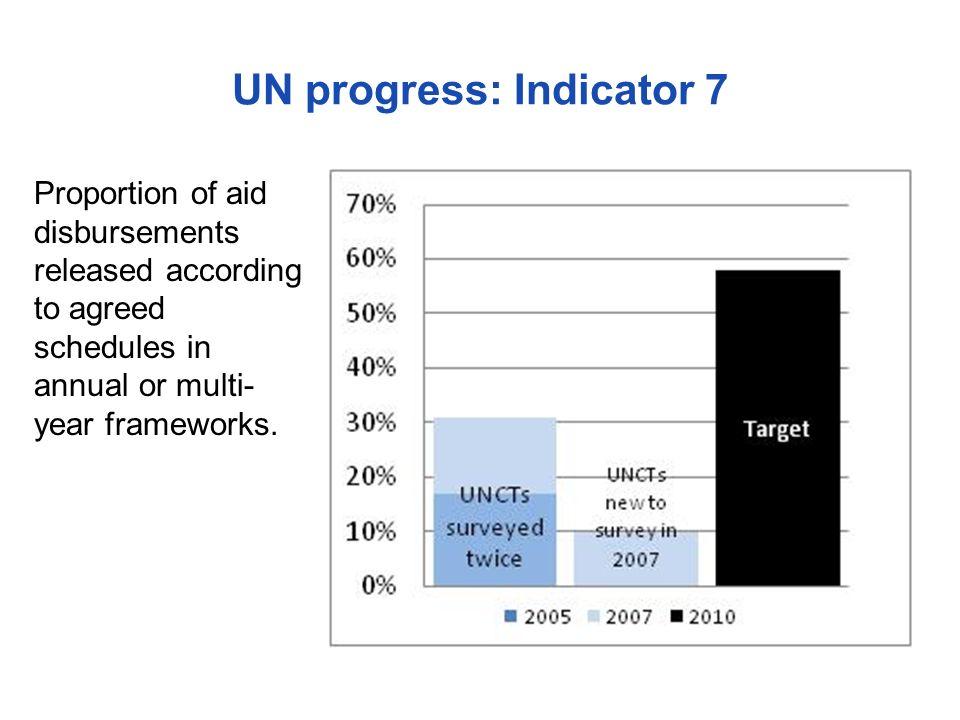 UN progress: Indicator 7