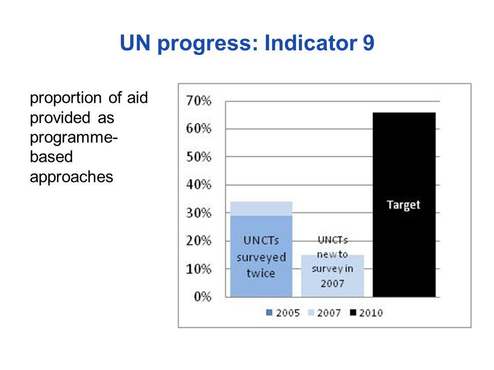 UN progress: Indicator 9