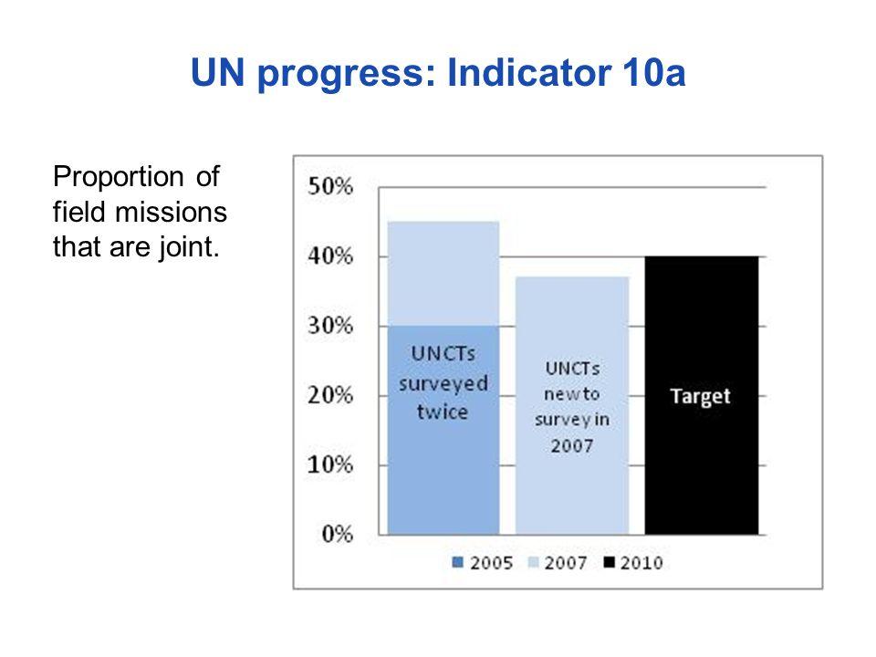 UN progress: Indicator 10a