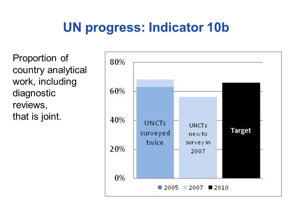 UN progress: Indicator 10b
