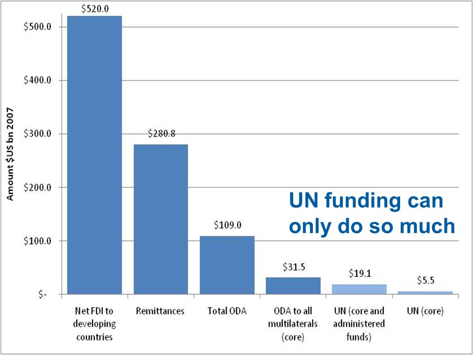 UN funding can only do so much