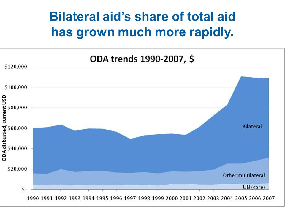 Bilateral aid's share of total aid has grown much more rapidly.