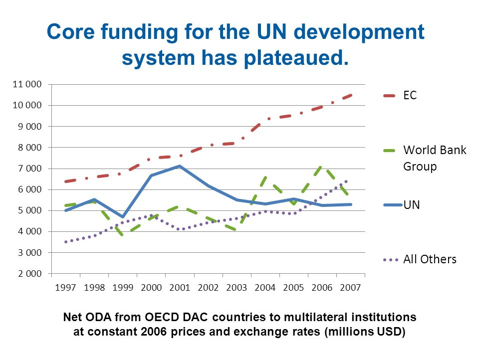 Core funding for the UN development system has plateaued.