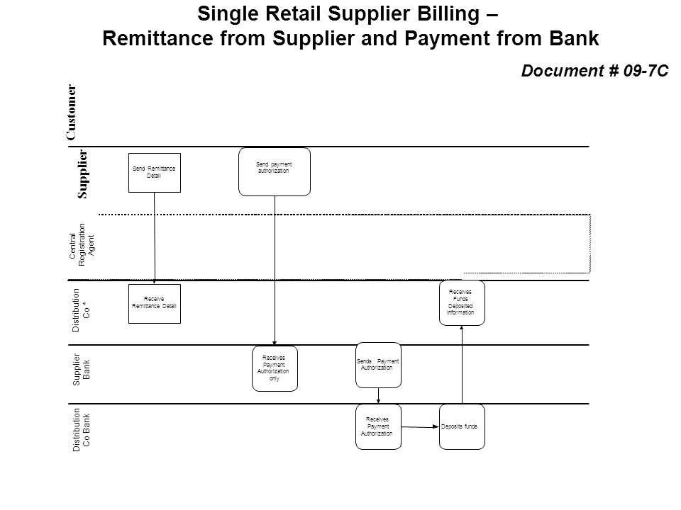 Single Retail Supplier Billing –