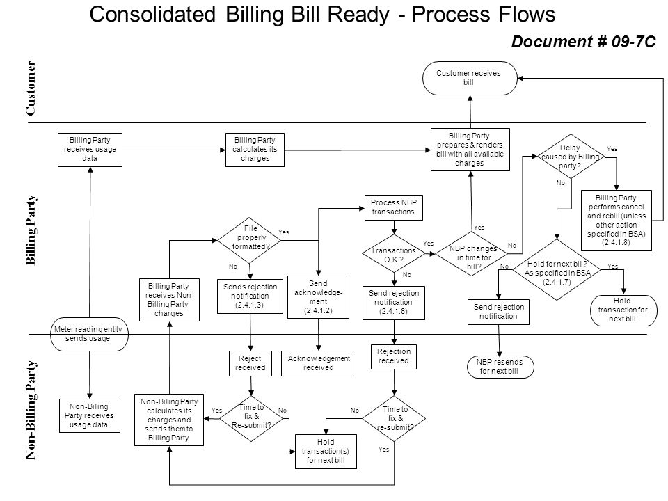 Consolidated Billing Bill Ready - Process Flows