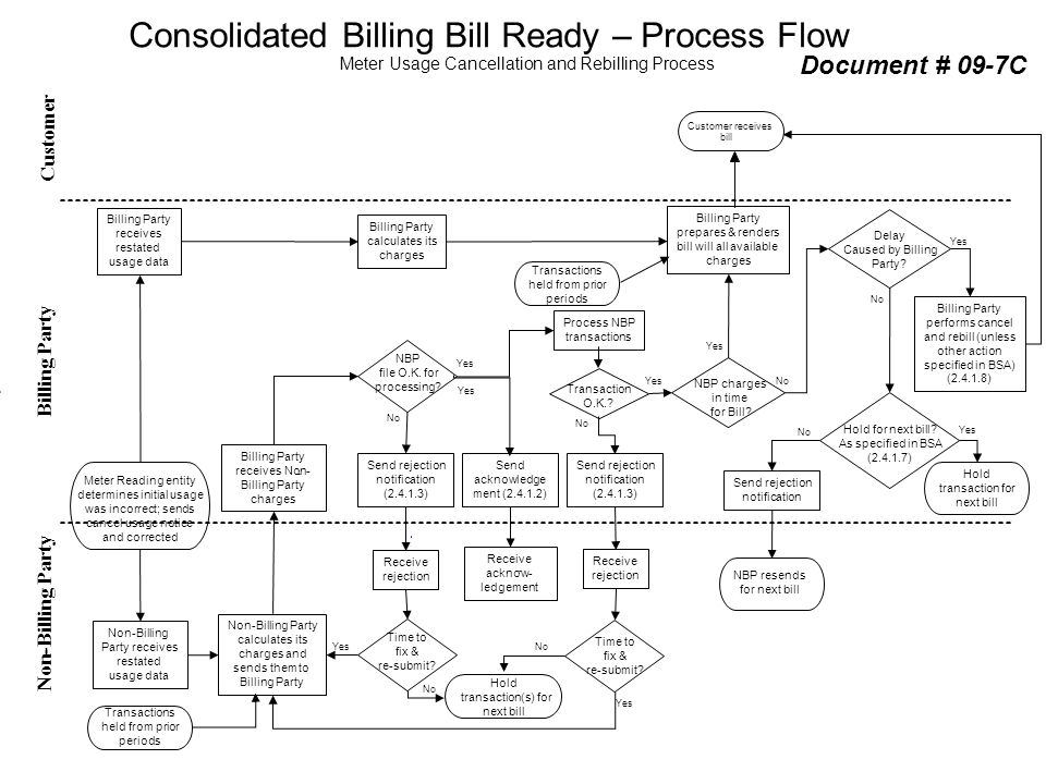 Consolidated Billing Bill Ready – Process Flow