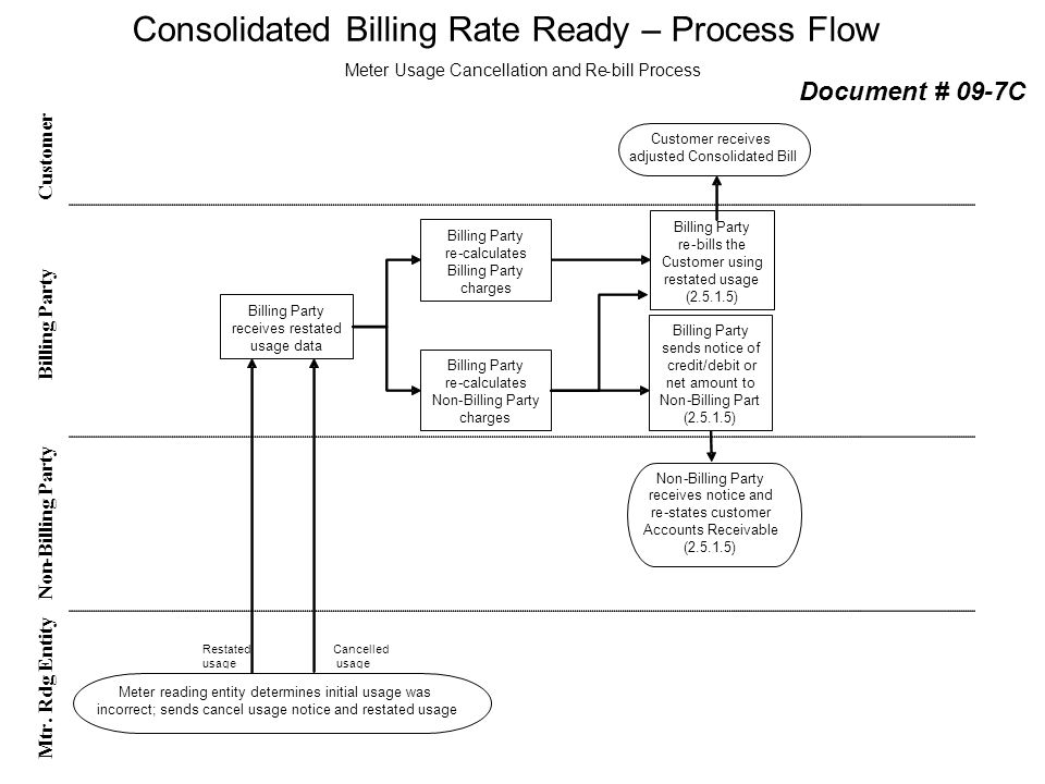 Consolidated Billing Rate Ready – Process Flow