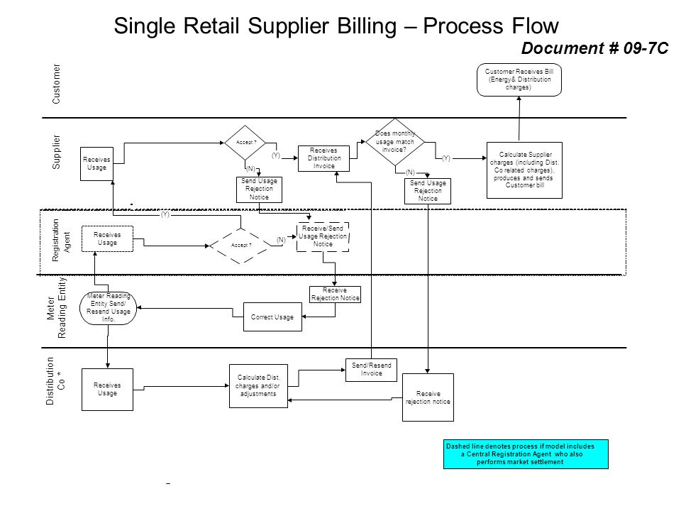 Single Retail Supplier Billing – Process Flow