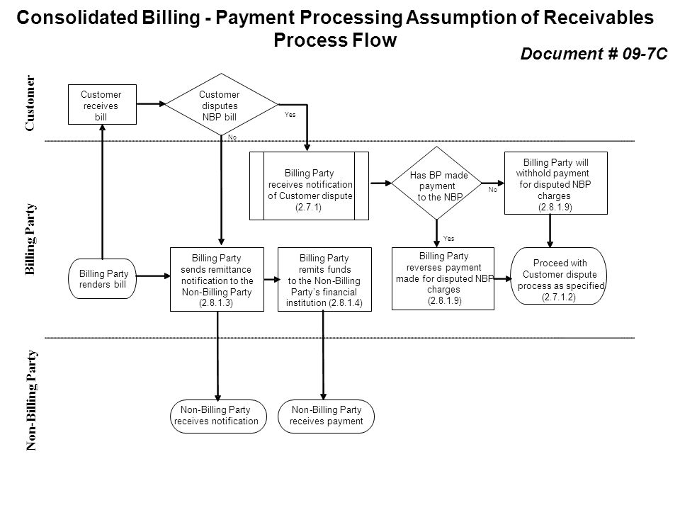 Consolidated Billing - Payment Processing Assumption of Receivables