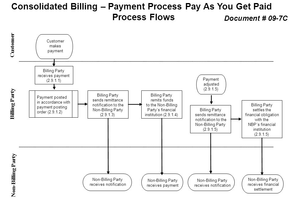 Payment Process Pay As You Get Paid Process Flows