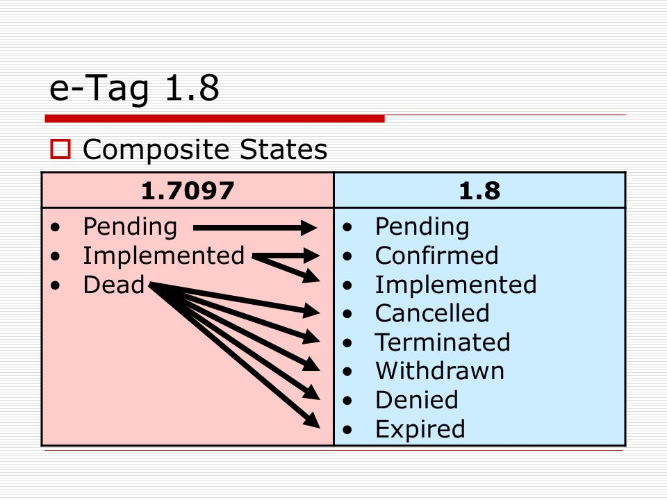 e-Tag 1.8 Composite States 1.7097 1.8 Pending Implemented Dead