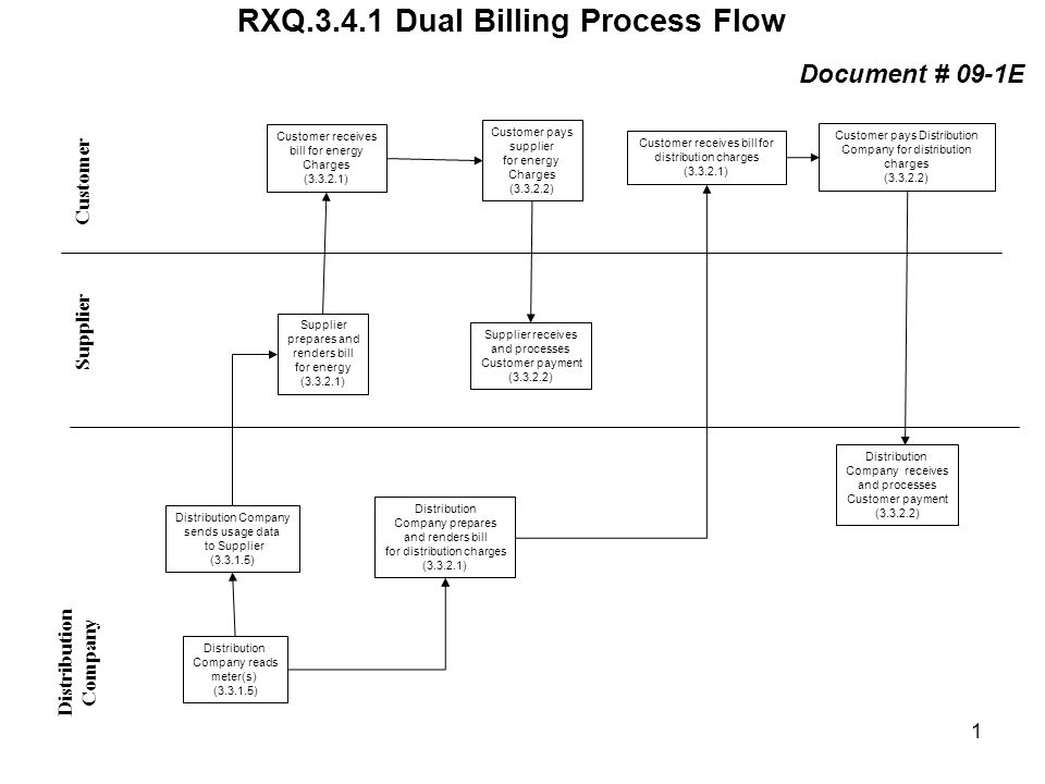 RXQ Dual Billing Process Flow