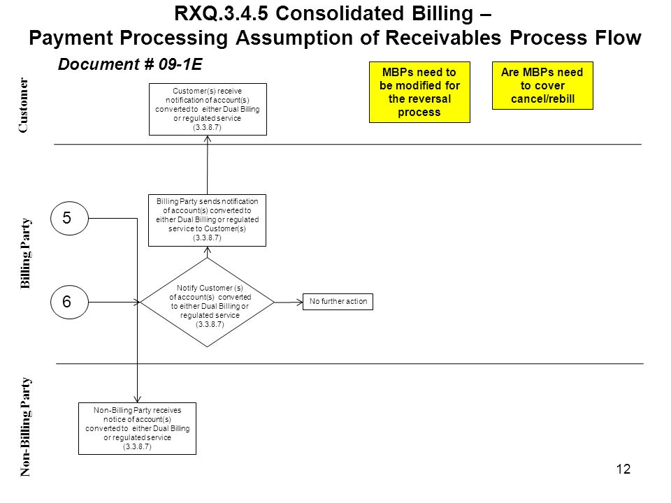 RXQ.3.4.5 Consolidated Billing –