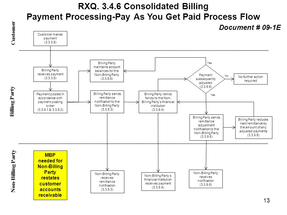 RXQ. 3.4.6 Consolidated Billing