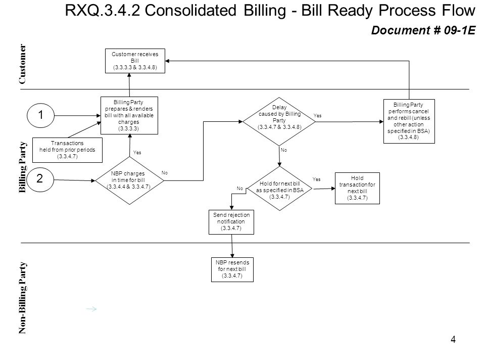 RXQ Consolidated Billing - Bill Ready Process Flow