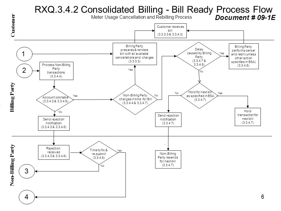 RXQ.3.4.2 Consolidated Billing - Bill Ready Process Flow