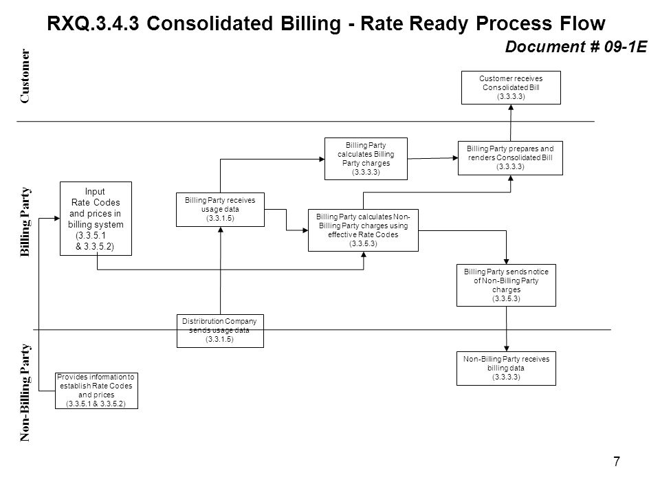 RXQ Consolidated Billing - Rate Ready Process Flow